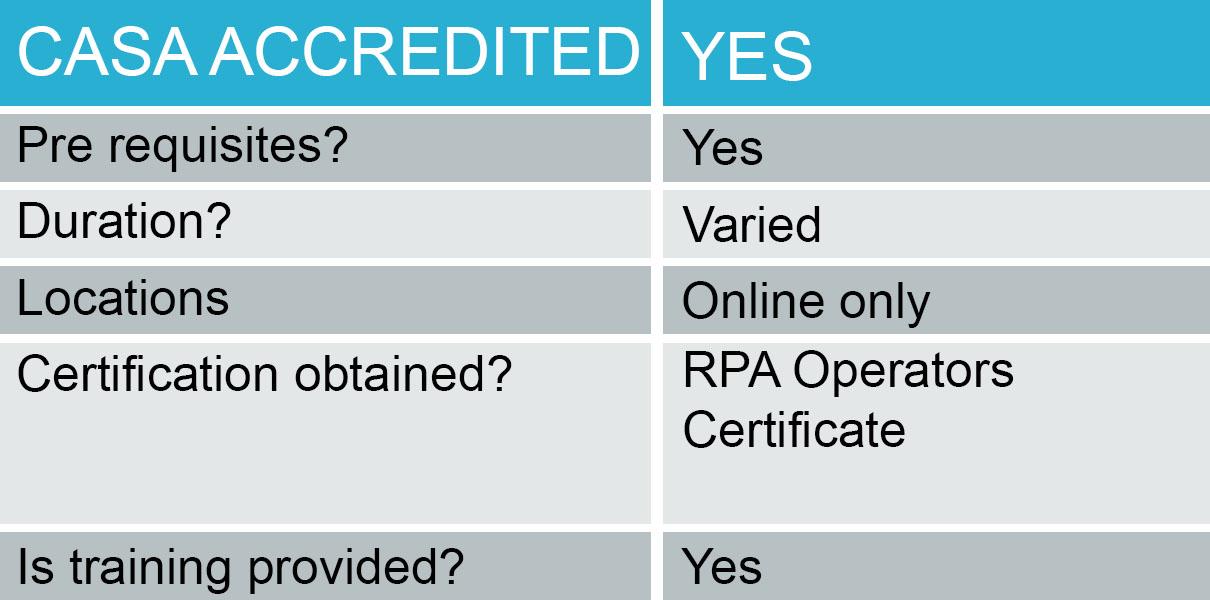 Total Rpa Operators Certificate Table Total Rpa