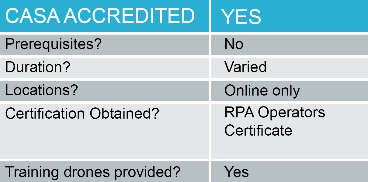 RPA Operator's Certificate | Drone training, certification